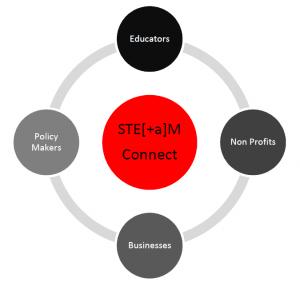 STEAM-Connect-diagram-300x290